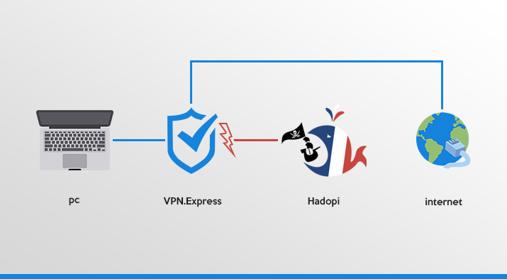 top Solution VPN pour hadopi